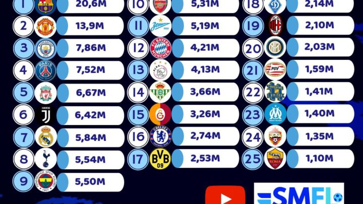 Клубный канал «Зенита» на YouTube занял 11-е место